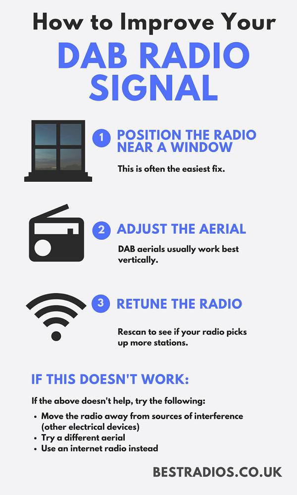 How to Improve Your DAB Radio Signal Infographic