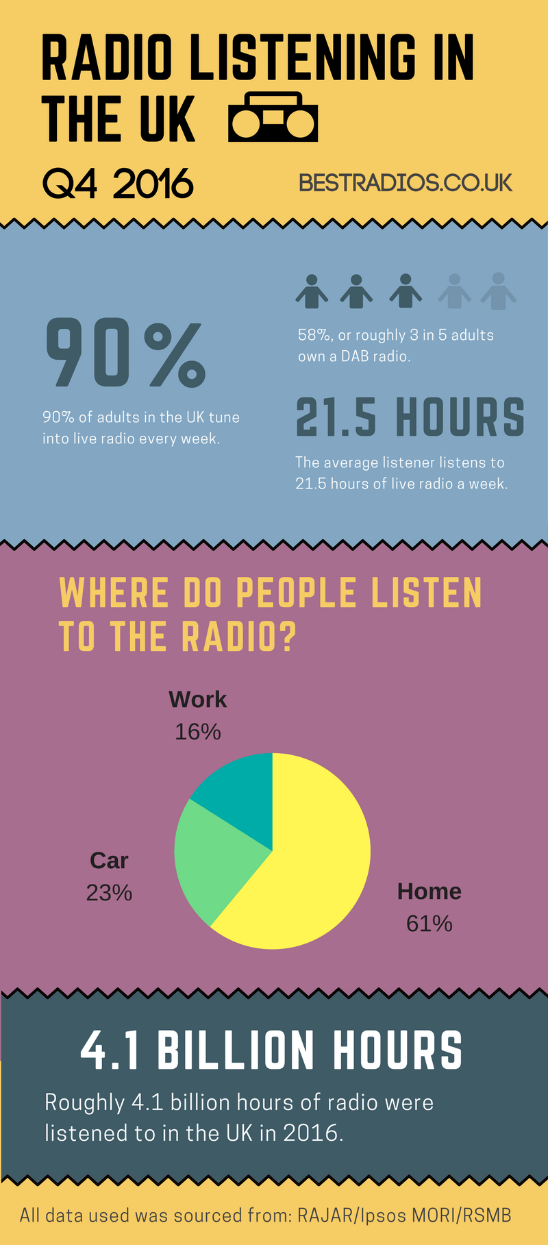 Radio Listening in the UK Infographic - Q4 2016 - BestRadios