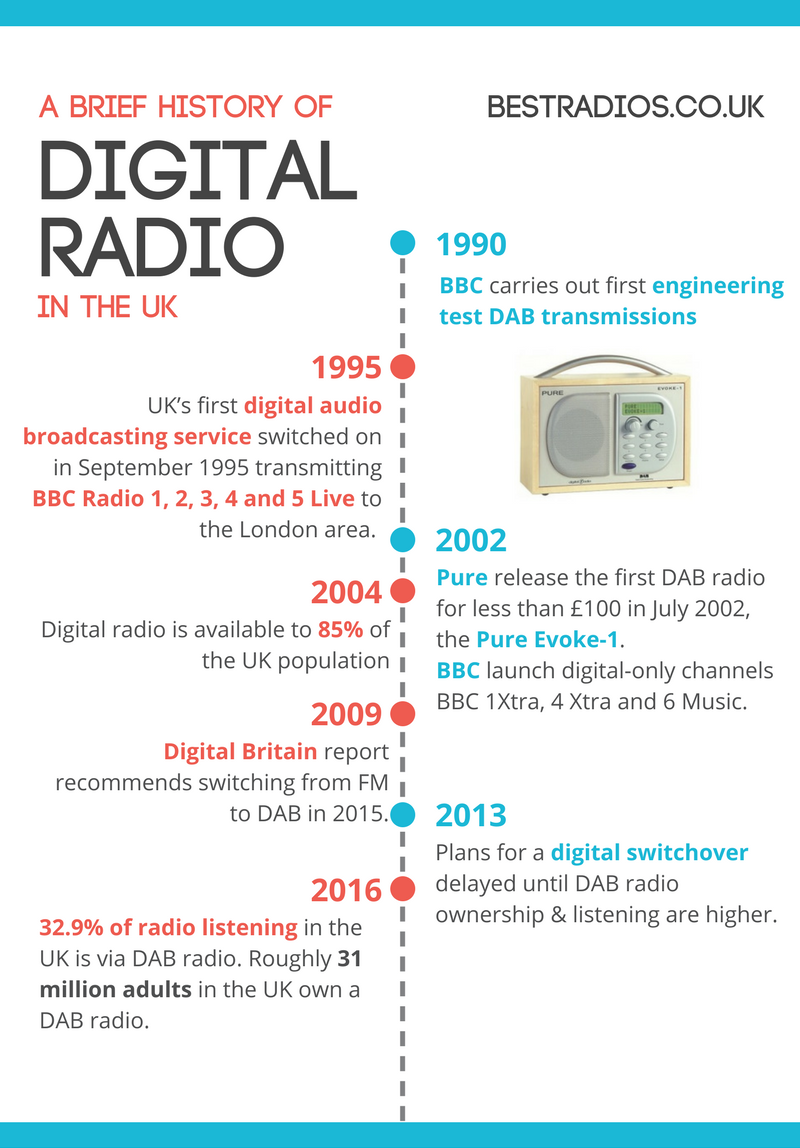 A Brief History of Digital Radio in the UK - Infographic